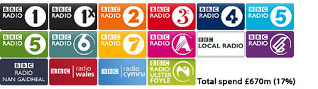 Graphic showing Licence Fee Radio costs