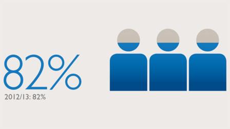 82 per cent infographic