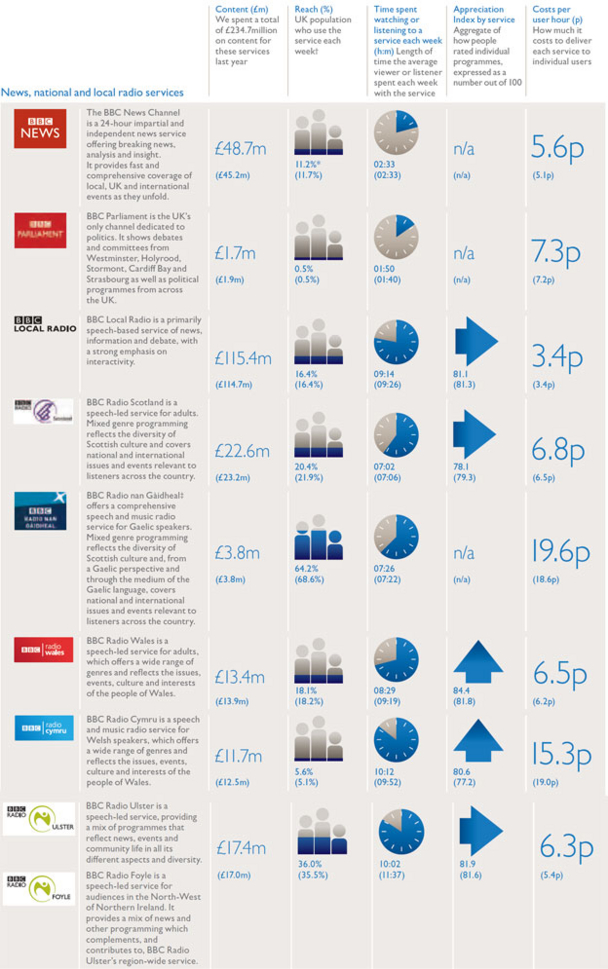 Performance by service chart - News, national and local radio services