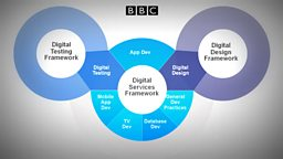 Second iteration of the Digital Services Framework now live