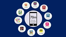 Top BBC apps downloaded 70 million times in the UK - with BBC iPlayer leading the way