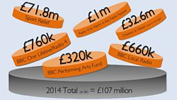 BBC Charity Appeals raise £107m in 2014