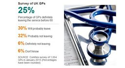 Half of family doctors set to quit early according to 'worrying' BBC survey