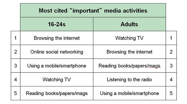 Showing mobile and the internet are more important to young people than their TV's