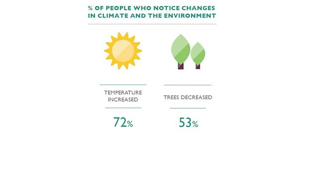 50% are not aware of climate change