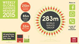 BBC's combined global audience revealed at 308 million