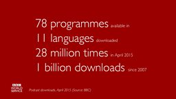 Marking 1 billion downloads of BBC World Service podcasts