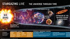 The Universe Through Time (1 of 2)