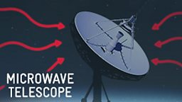 Microwave telescope graphic