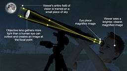 Graphic showing how a refractor telescope works