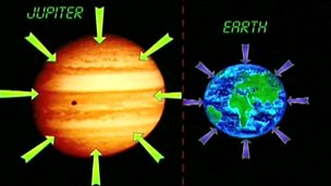 Gravity on Earth, Jupiter and Pluto