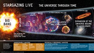 The Universe Through Time poster