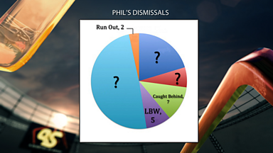 Image for Phil's batting comes under scrutiny