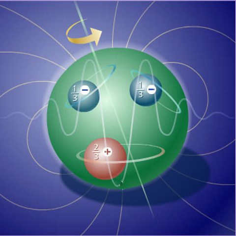 DIAGRAM OF A NEUTRON