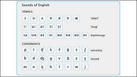 английский язык страница 6 упражнение 3