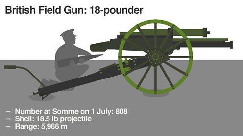 British Field Gun white