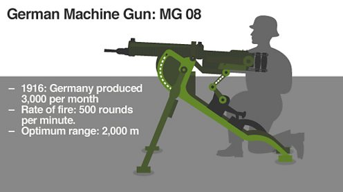 German Machine gun white
