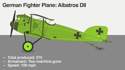 Albatros DII