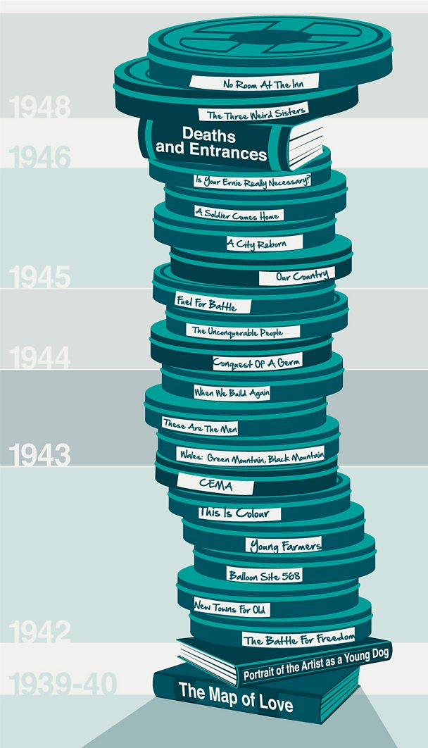 Dylan Thomas's wartime output
