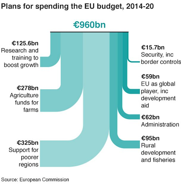 Sankey chart showing how EU budget is spent on different sectors