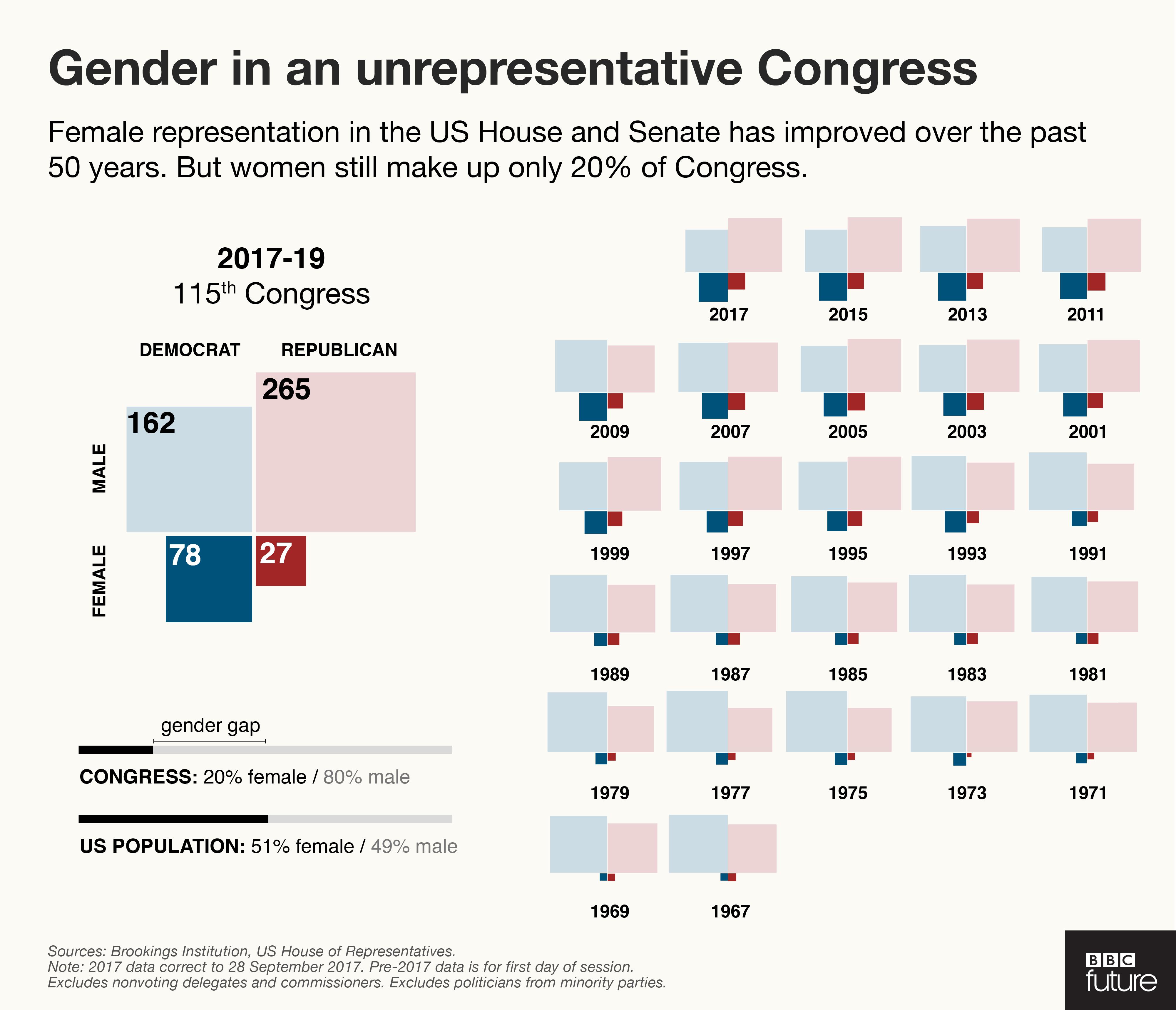 """""""gender"""