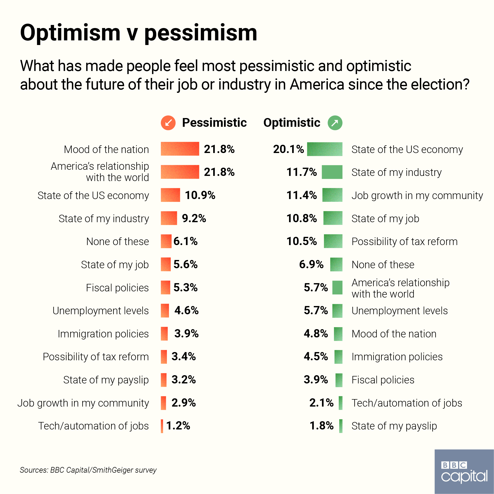Political Coup Definition: Are American Workers More Optimistic Under