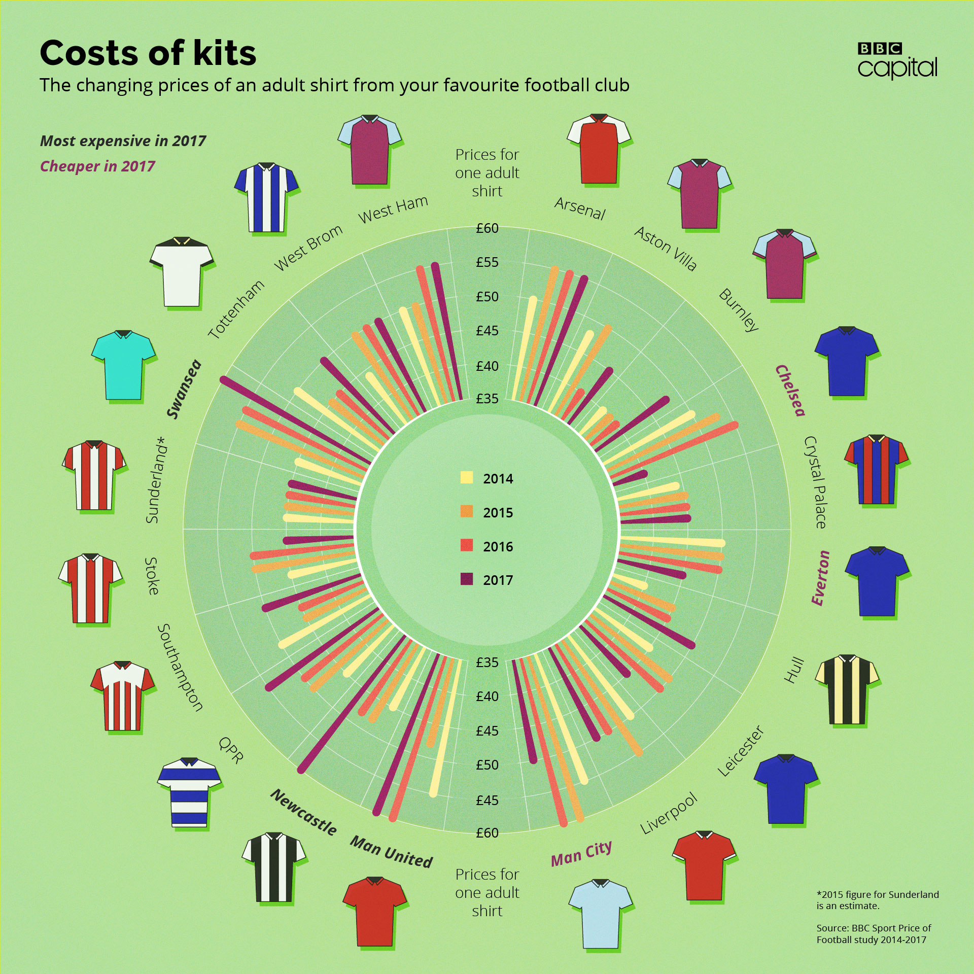 baf1c3caddf BBC - Capital - The costs of swapping football shirts