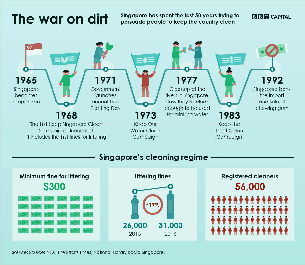 the war on dirt
