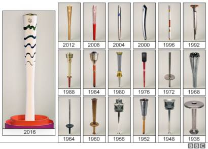 List of olympic torches from 2016 to 1936