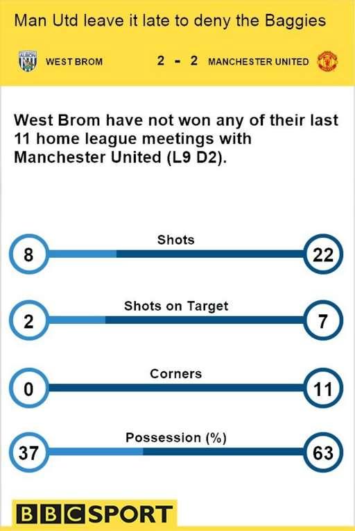 West Brom 2-2 Man Utd