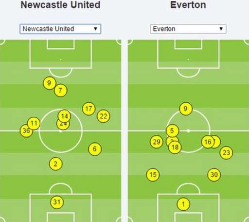 Newcastle v Everton average touches