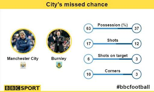 Man City 2-2 Burnley