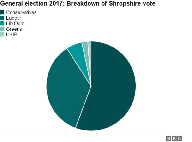Ludlow Parliamentary Constituency Election BBC News - Bbc election map us