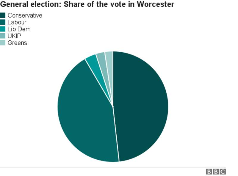 Worcester Parliamentary Constituency Election BBC News - Bbc election map us