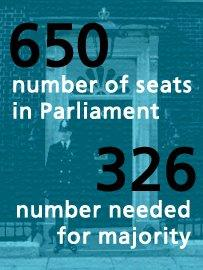 Majority stats