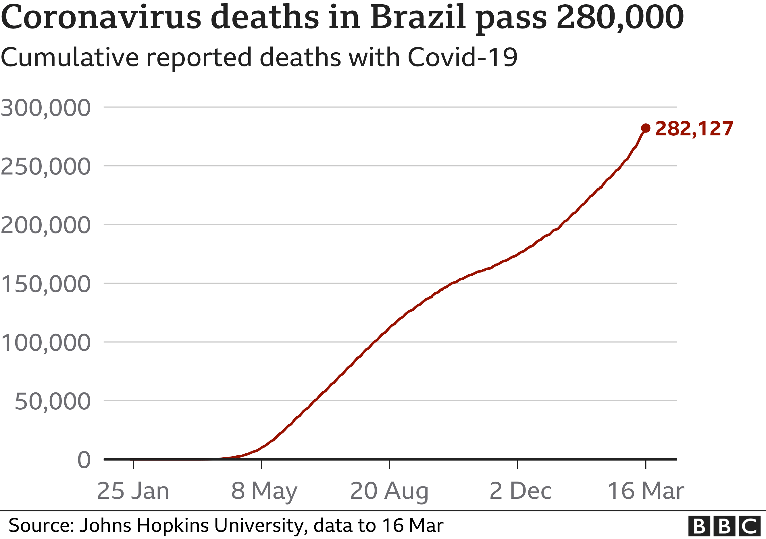Chart showing the cumulative deaths