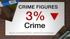Crime in Lincolnshire is down by 3%, says the county's PCC
