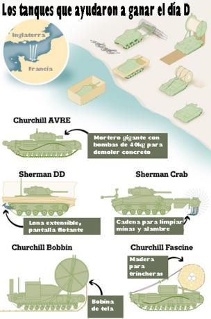 Los tanques