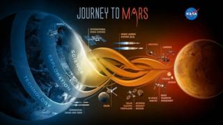 Mars plan for mission to Mars