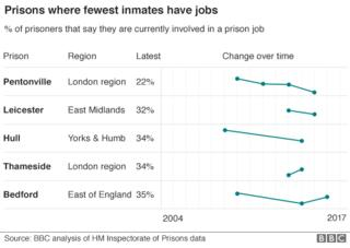 Undercover Panorama report reveals prison chaos – BBC News  94255827 prisons jobs gra624 2