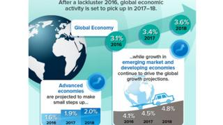 """Глобальне економічне зростання у 2016 році в МВФ назвали """"млявим"""""""