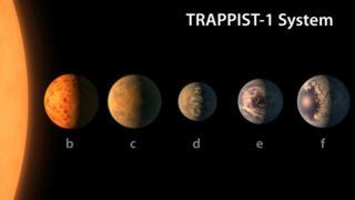 Экзопланеты на орбите звезды TRAPPIST-1