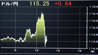 Bbc forex charts