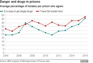 Undercover Panorama report reveals prison chaos – BBC News  94261833 graphic