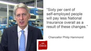 Philip Hammond saying: sixty per cent of self-employed people will pay less National Insurance overall as a result of these changes.