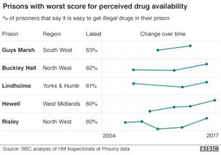 Undercover Panorama report reveals prison chaos – BBC News  94255825 prisons drugs gra624 2