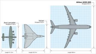 Aeroplane size comparison graphic