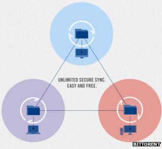 BitTorrent Sync graphic