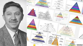 Abraham Maslow and some examples of pyramids inspired by his work