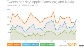 Topsy chart of Apple, Samsung and Nokia tweets